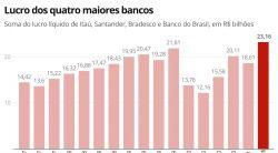 Lucro trimestral dos grandes bancos é o maior da história, chegando a R$ 23,1 bilhões